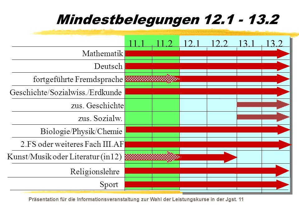 Mindestbelegungen 12.1 - 13.2 11.1 11.2 12.1 12.2 13.1 13.2 Mathematik