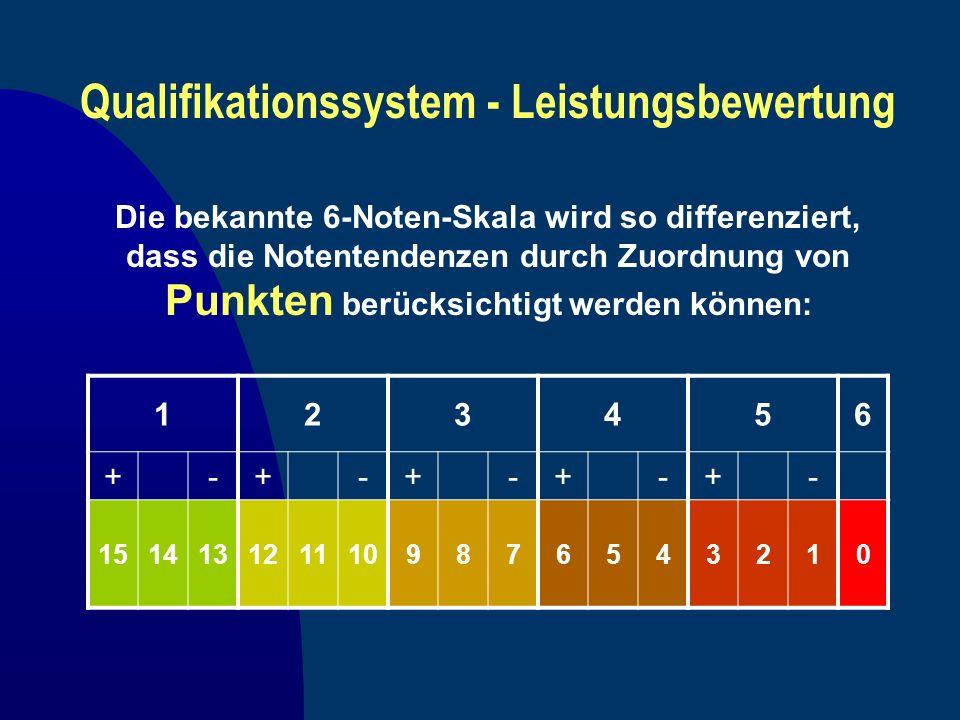 Qualifikationssystem - Leistungsbewertung