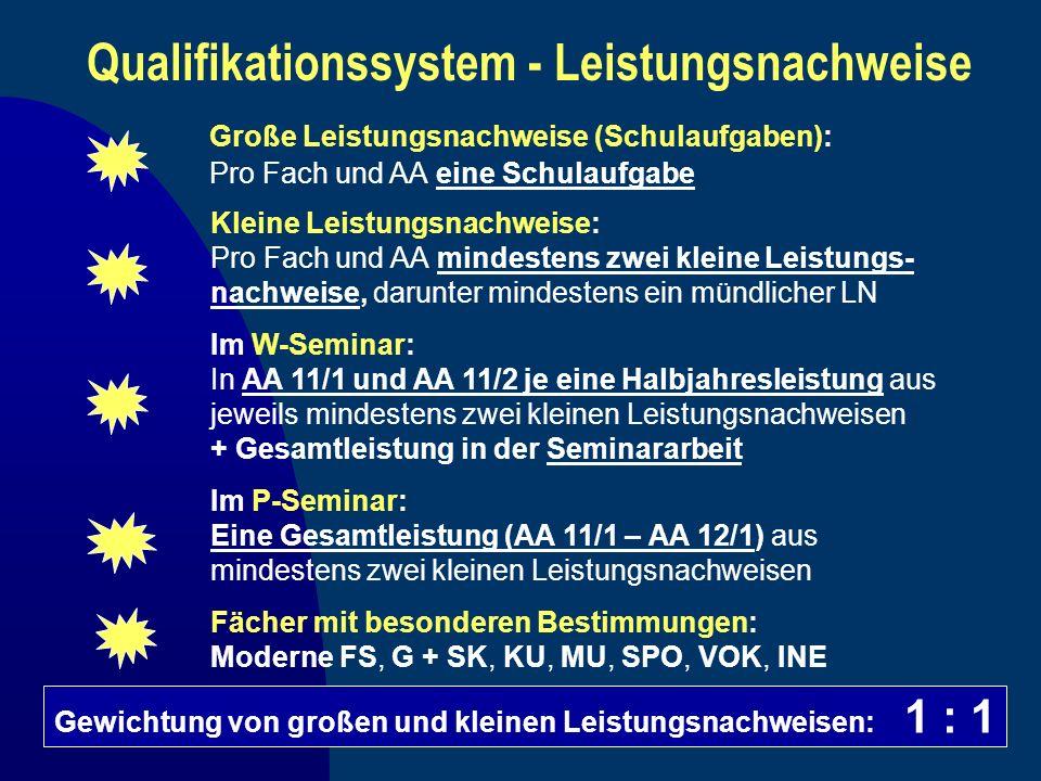 Qualifikationssystem - Leistungsnachweise
