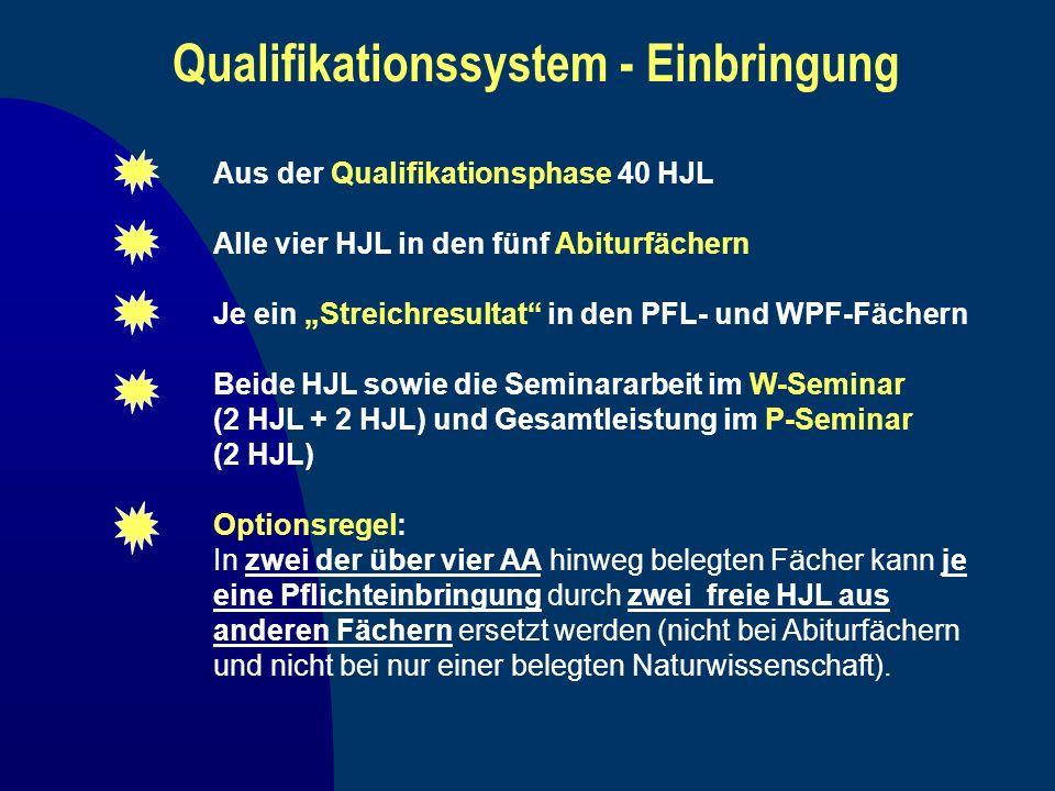 Qualifikationssystem - Einbringung