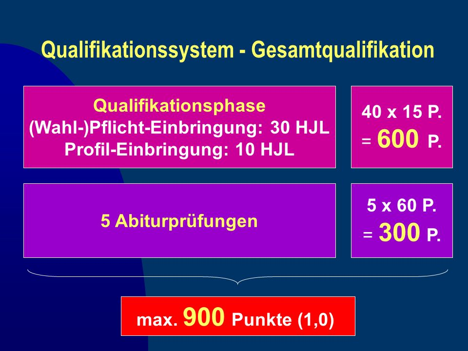 Qualifikationssystem - Gesamtqualifikation