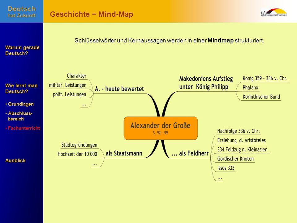 Schlüsselwörter und Kernaussagen werden in einer Mindmap strukturiert.