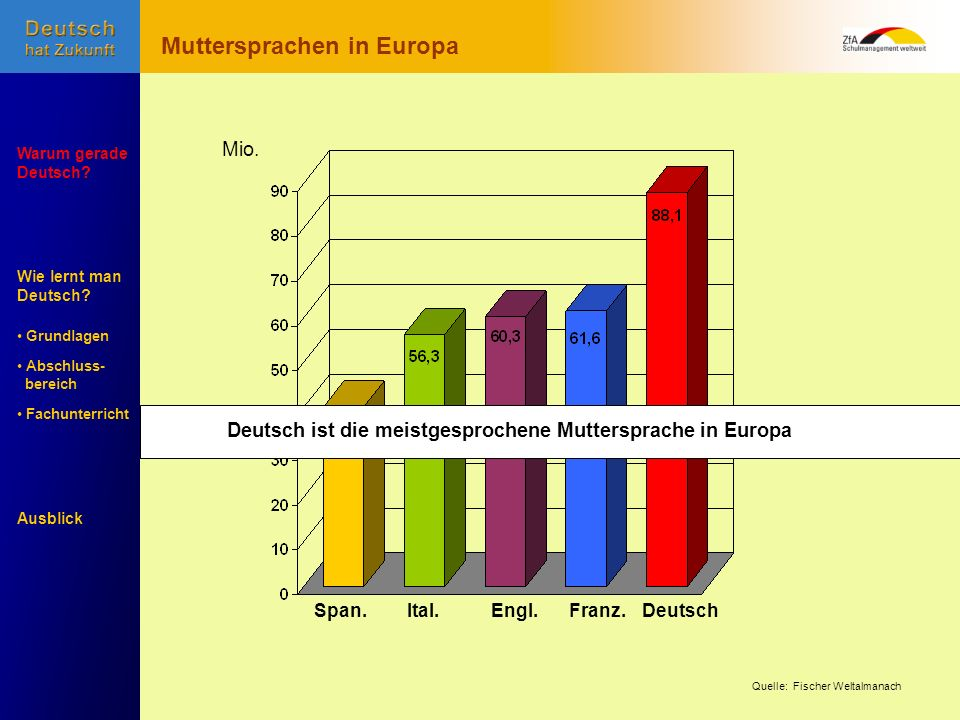 Muttersprachen in Europa