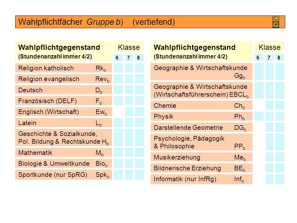 Wahlpflichtfächer Gruppe b) (vertiefend)