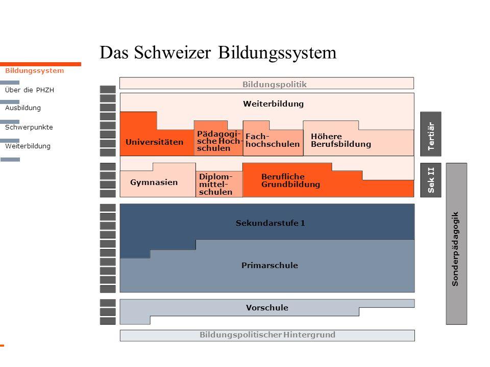 Das Schweizer Bildungssystem