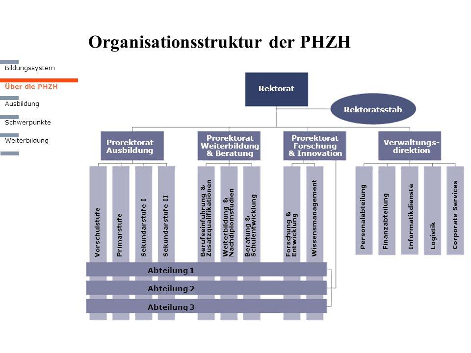 Organisationsstruktur der PHZH