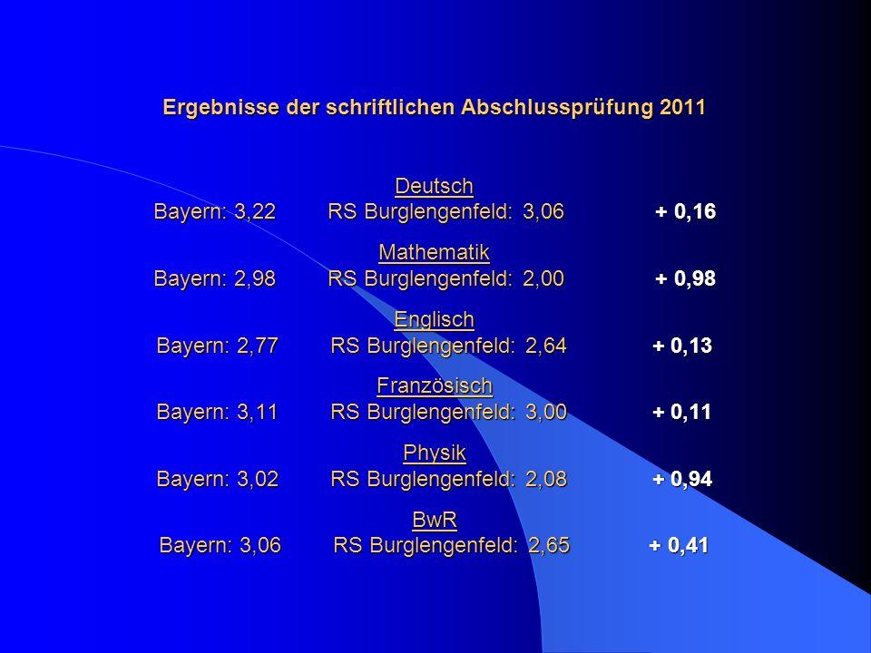 Ergebnisse der schriftlichen Abschlussprüfung 2011 Deutsch Bayern: 3,22 RS Burglengenfeld: 3,06 + 0,16 Mathematik Bayern: 2,98 RS Burglengenfeld: 2,00 + 0,98 Englisch Bayern: 2,77 RS Burglengenfeld: 2,64 + 0,13 Französisch Bayern: 3,11 RS Burglengenfeld: 3,00 + 0,11 Physik Bayern: 3,02 RS Burglengenfeld: 2,08 + 0,94 BwR Bayern: 3,06 RS Burglengenfeld: 2,65 + 0,41