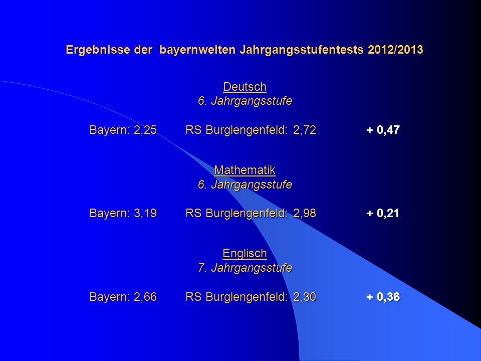 Ergebnisse der bayernweiten Jahrgangsstufentests 2012/2013 Deutsch 6