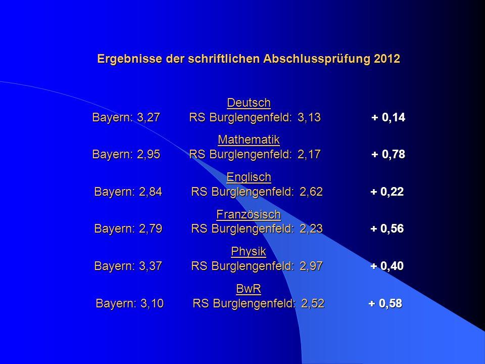Ergebnisse der schriftlichen Abschlussprüfung 2012 Deutsch Bayern: 3,27 RS Burglengenfeld: 3,13 + 0,14 Mathematik Bayern: 2,95 RS Burglengenfeld: 2,17 + 0,78 Englisch Bayern: 2,84 RS Burglengenfeld: 2,62 + 0,22 Französisch Bayern: 2,79 RS Burglengenfeld: 2,23 + 0,56 Physik Bayern: 3,37 RS Burglengenfeld: 2,97 + 0,40 BwR Bayern: 3,10 RS Burglengenfeld: 2,52 + 0,58