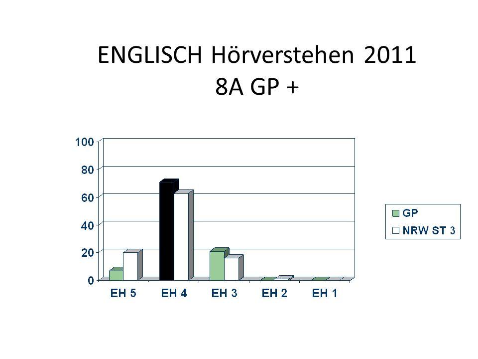 ENGLISCH Hörverstehen 2011 8A GP +