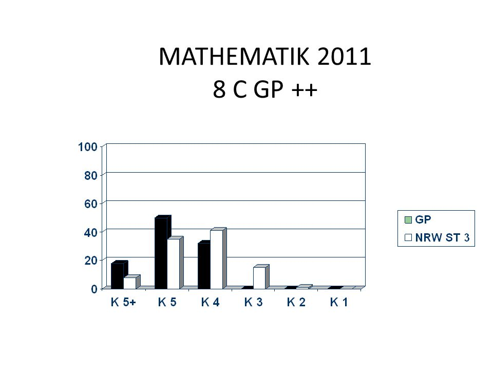 MATHEMATIK 2011 8 C GP ++