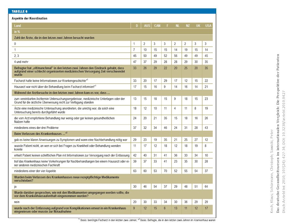 Das deutsche Gesundheitswesen im internationalen Vergleich: Die Perspektive der Patienten