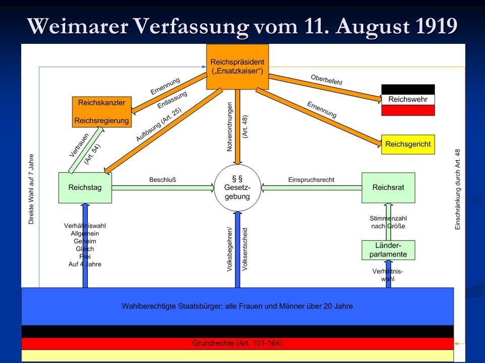 Weimarer Verfassung vom 11. August 1919