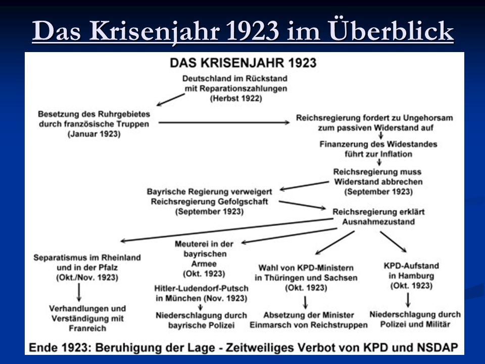 Das Krisenjahr 1923 im Überblick