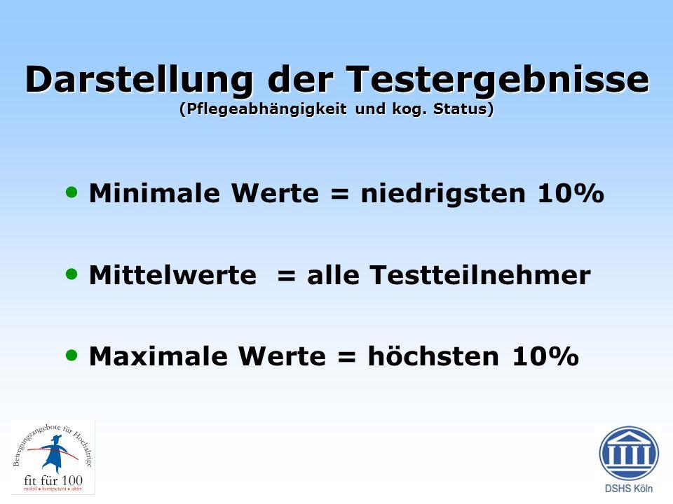 Darstellung der Testergebnisse (Pflegeabhängigkeit und kog. Status)