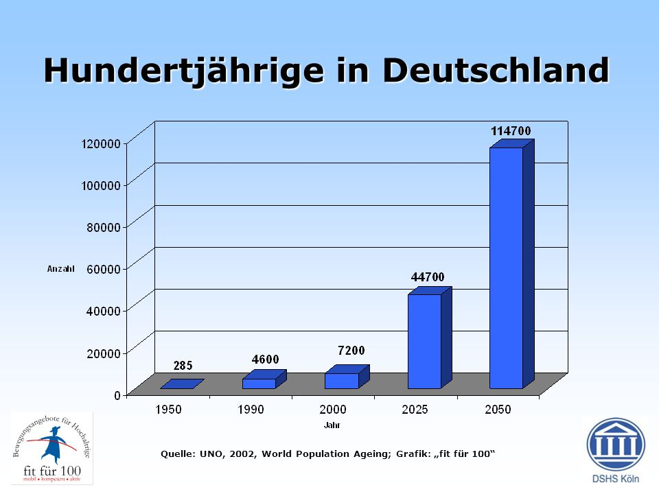 Hundertjährige in Deutschland