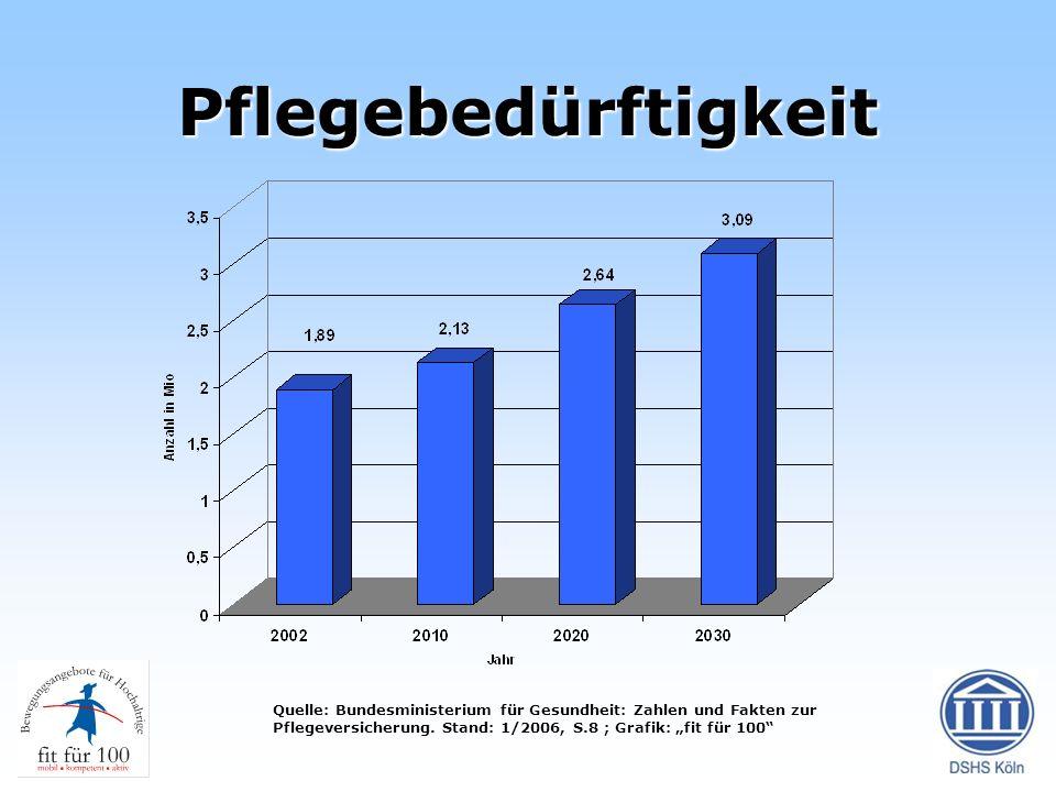 Pflegebedürftigkeit Quelle: Bundesministerium für Gesundheit: Zahlen und Fakten zur Pflegeversicherung.