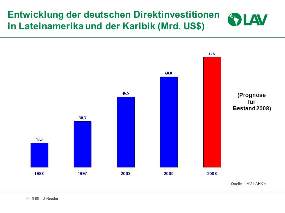 Entwicklung der deutschen Direktinvestitionen