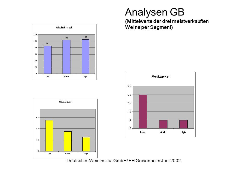 Analysen GB (Mittelwerte der drei meistverkauften Weine per Segment)