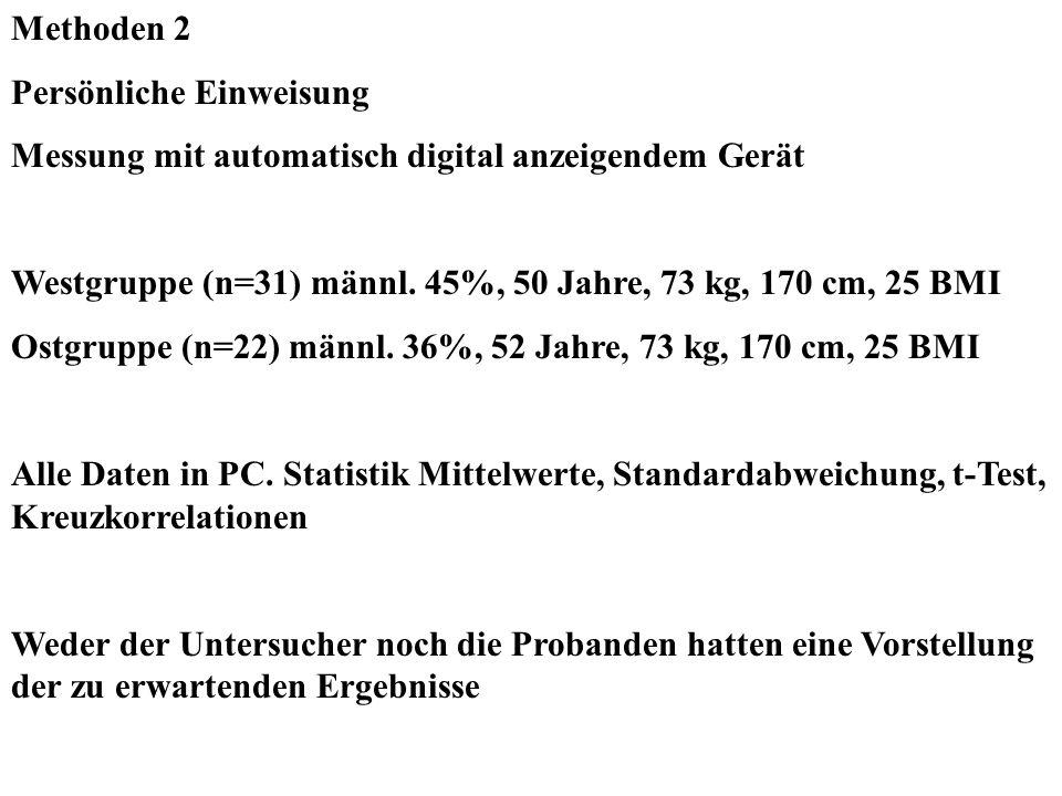 Methoden 2 Persönliche Einweisung. Messung mit automatisch digital anzeigendem Gerät. Westgruppe (n=31) männl. 45%, 50 Jahre, 73 kg, 170 cm, 25 BMI.