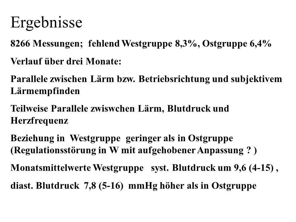 Ergebnisse 8266 Messungen; fehlend Westgruppe 8,3%, Ostgruppe 6,4%
