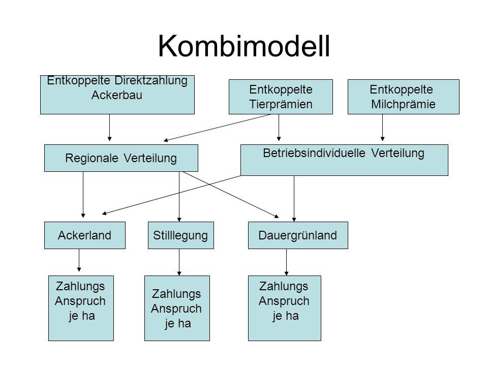 Kombimodell Entkoppelte Direktzahlung Ackerbau Entkoppelte Tierprämien