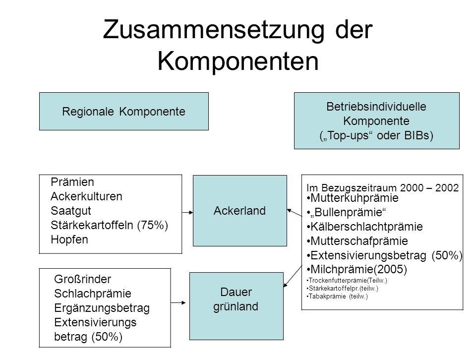 Zusammensetzung der Komponenten