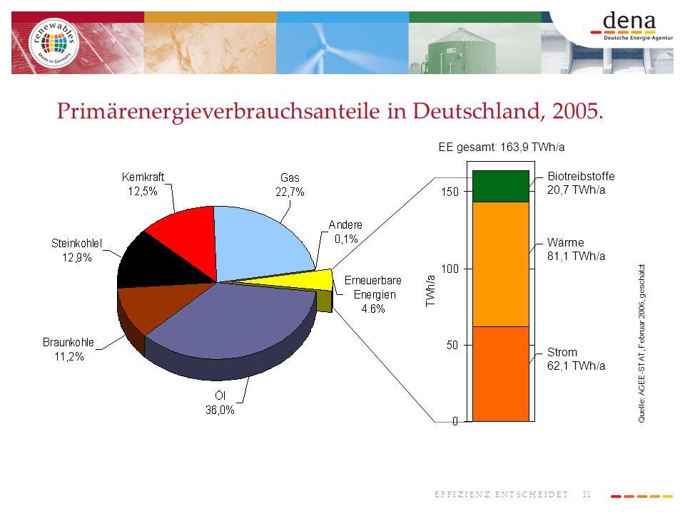 Primärenergieverbrauchsanteile in Deutschland, 2005.