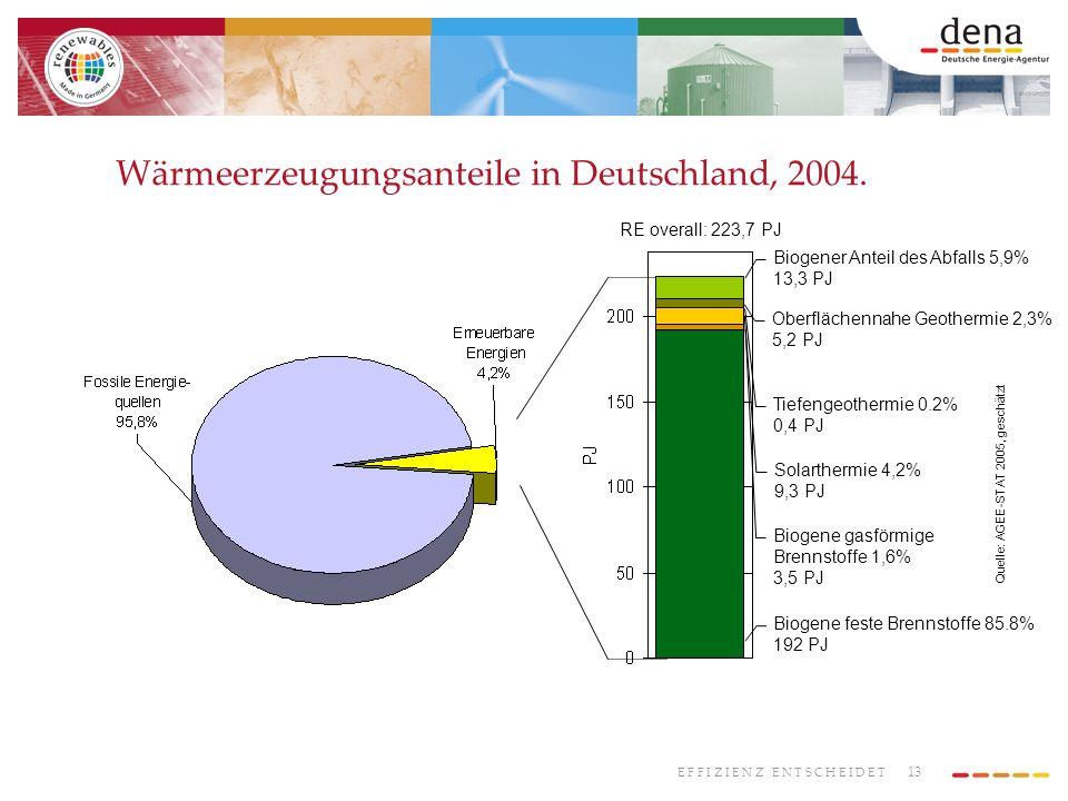 Wärmeerzeugungsanteile in Deutschland, 2004.