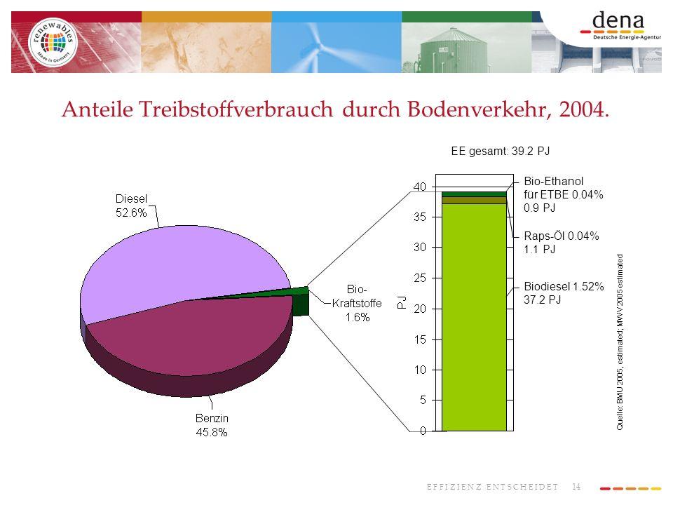 Anteile Treibstoffverbrauch durch Bodenverkehr, 2004.