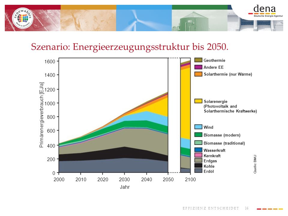 Szenario: Energieerzeugungsstruktur bis 2050.
