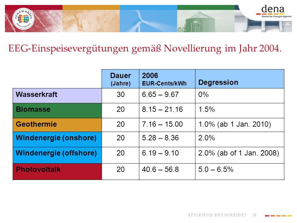 EEG-Einspeisevergütungen gemäß Novellierung im Jahr 2004.