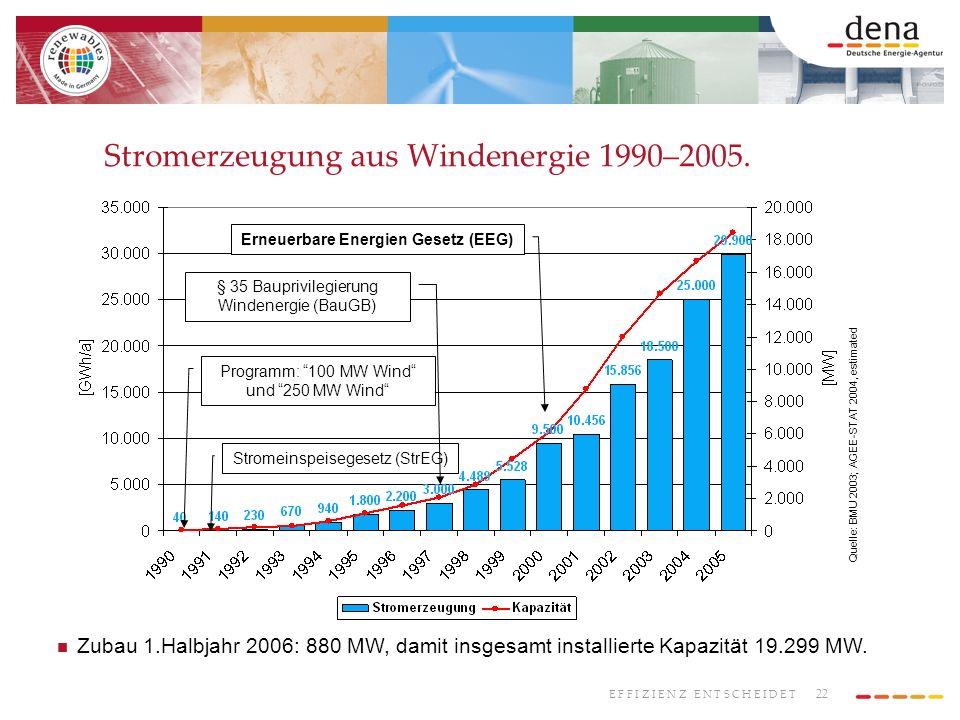 Stromerzeugung aus Windenergie 1990–2005.