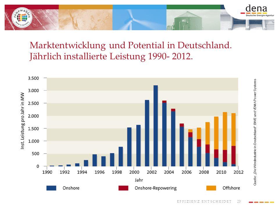 Marktentwicklung und Potential in Deutschland