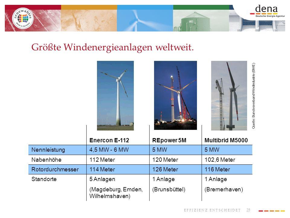 Größte Windenergieanlagen weltweit.