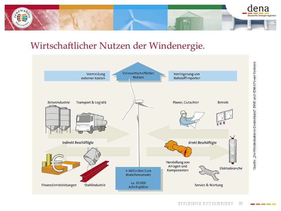 Wirtschaftlicher Nutzen der Windenergie.