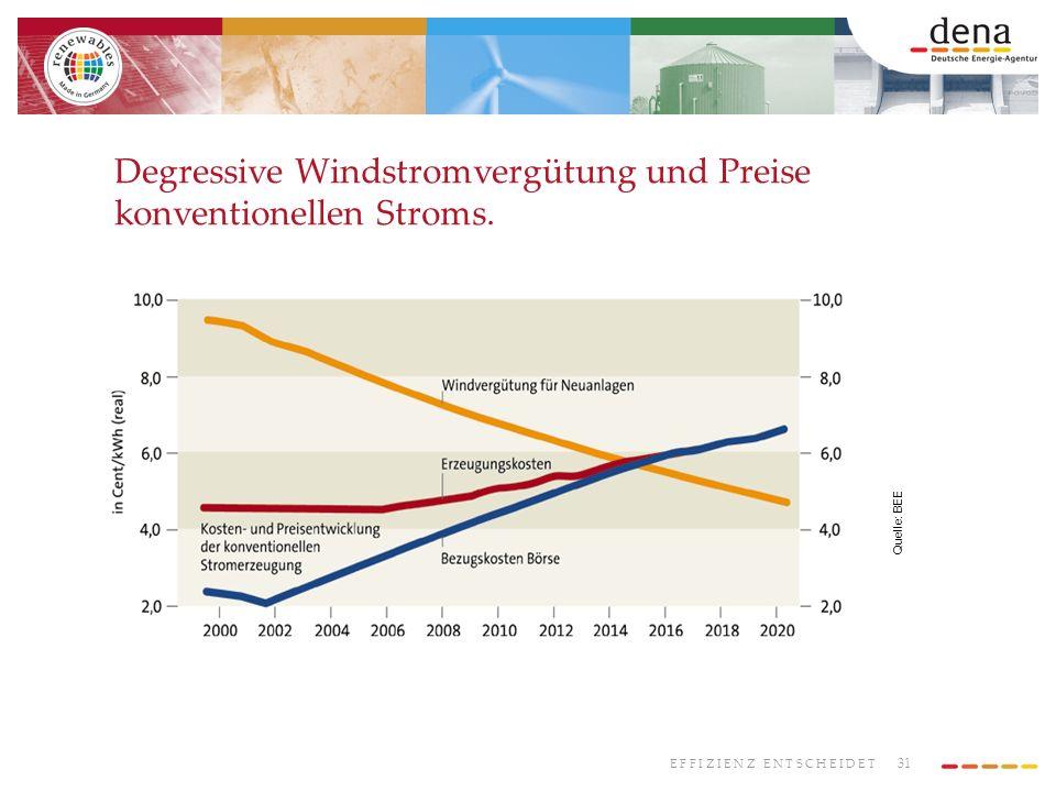 Degressive Windstromvergütung und Preise konventionellen Stroms.