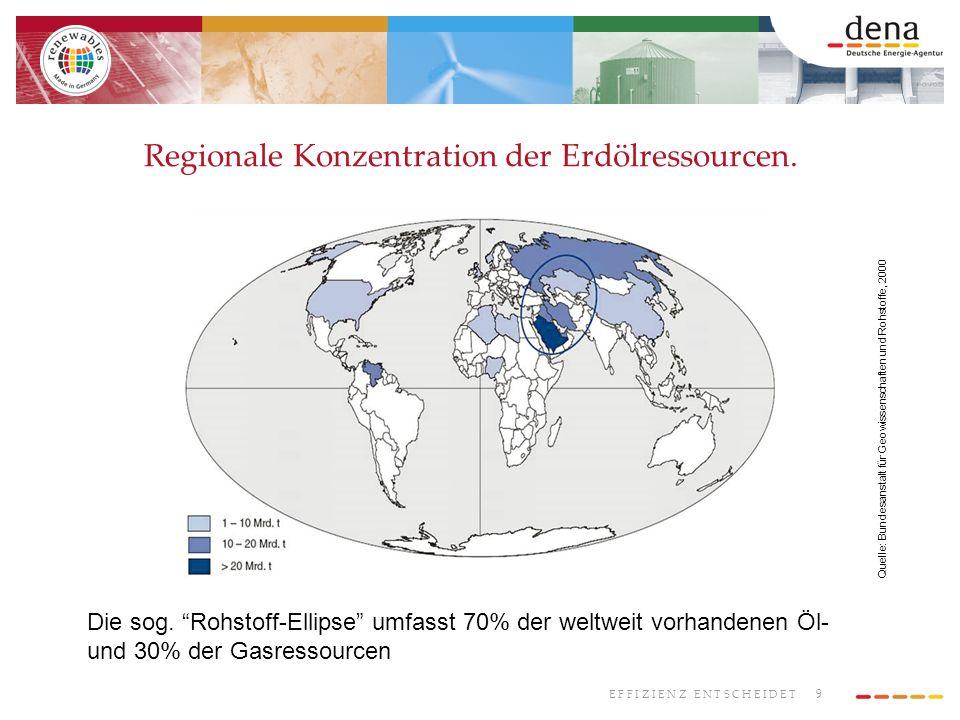 Regionale Konzentration der Erdölressourcen.
