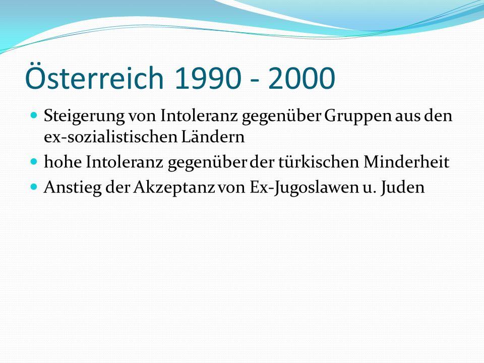Österreich 1990 - 2000 Steigerung von Intoleranz gegenüber Gruppen aus den ex-sozialistischen Ländern.
