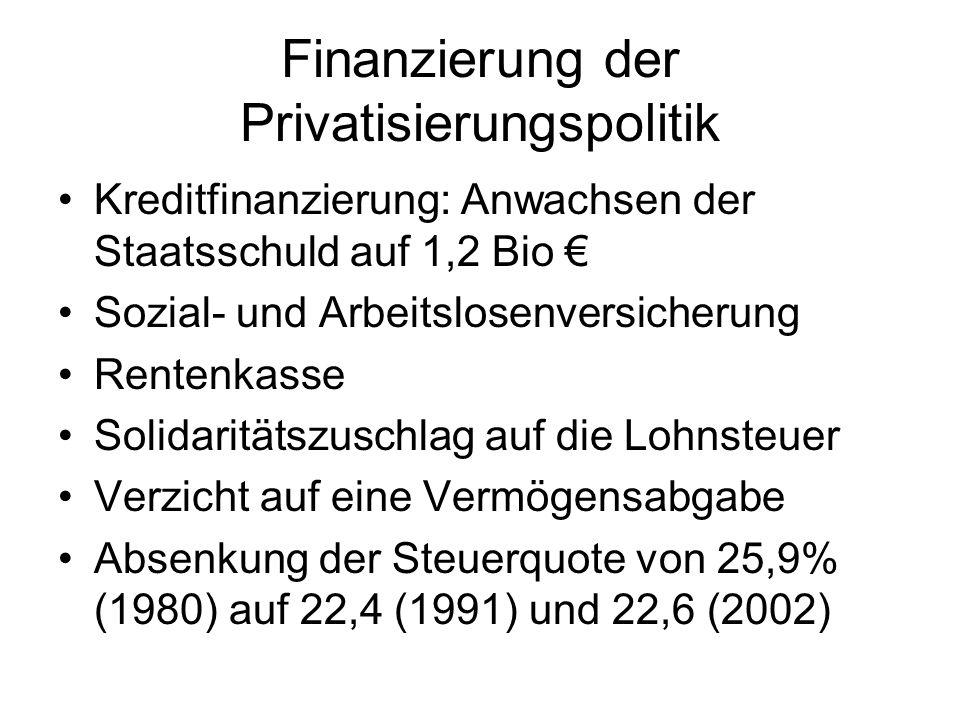 Finanzierung der Privatisierungspolitik
