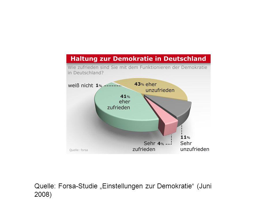 """Quelle: Forsa-Studie """"Einstellungen zur Demokratie (Juni 2008)"""