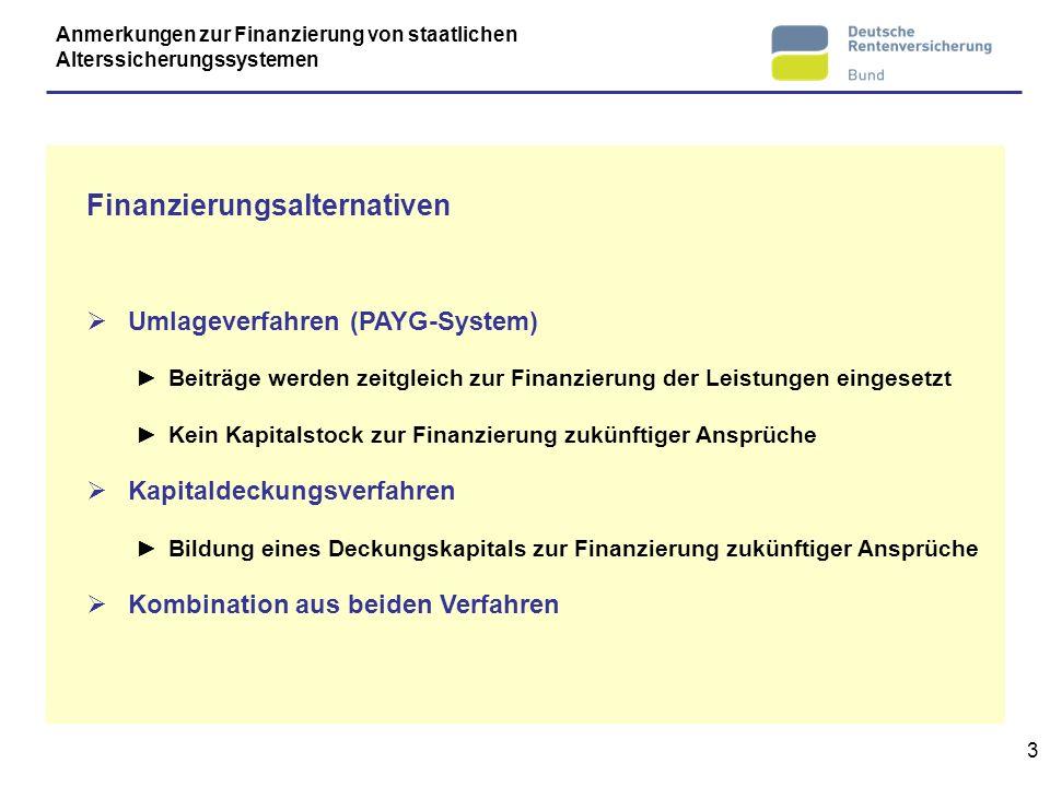 Finanzierungsalternativen