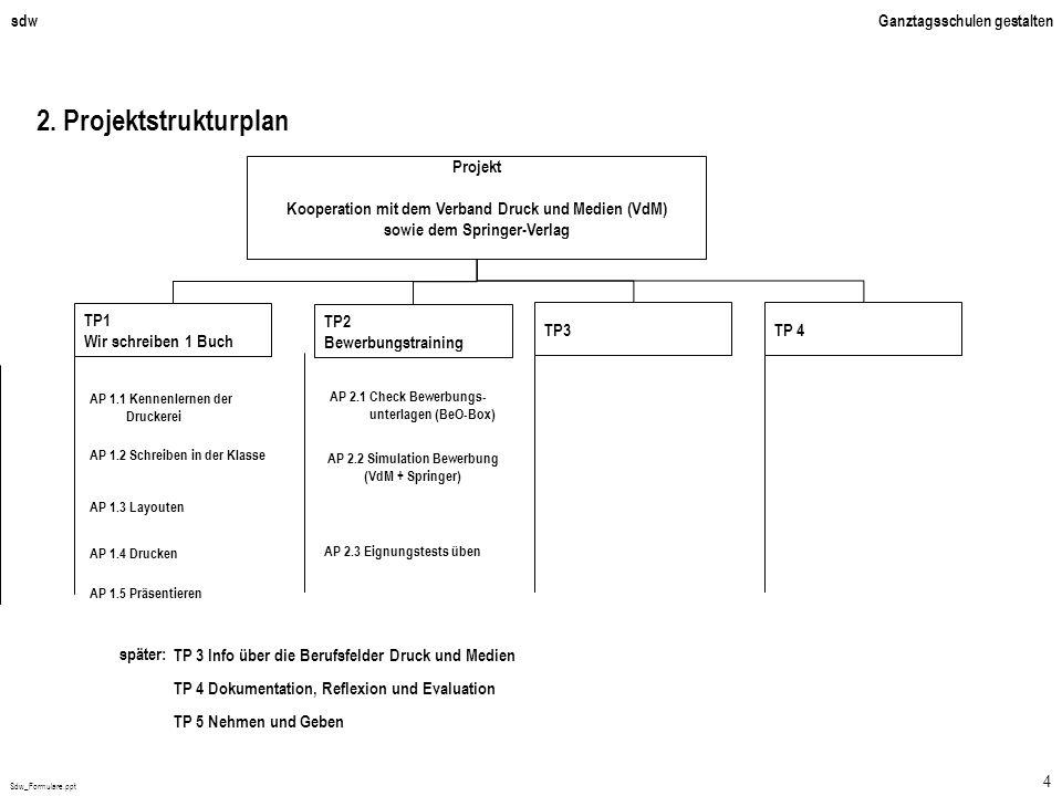2. Projektstrukturplan Projekt