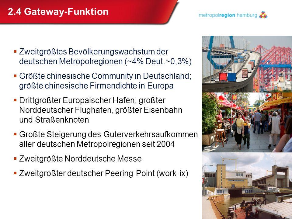 2.4 Gateway-Funktion Zweitgrößtes Bevölkerungswachstum der deutschen Metropolregionen (~4% Deut.~0,3%)