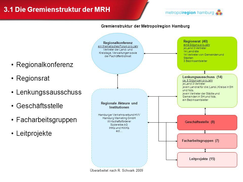 3.1 Die Gremienstruktur der MRH