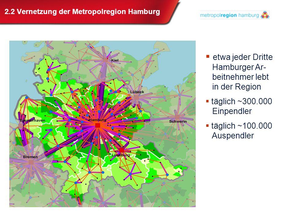2.2 Vernetzung der Metropolregion Hamburg