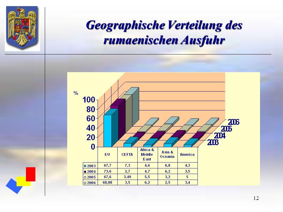 Geographische Verteilung des rumaenischen Ausfuhr