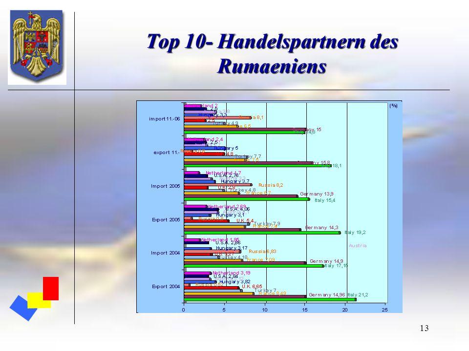 Top 10- Handelspartnern des Rumaeniens