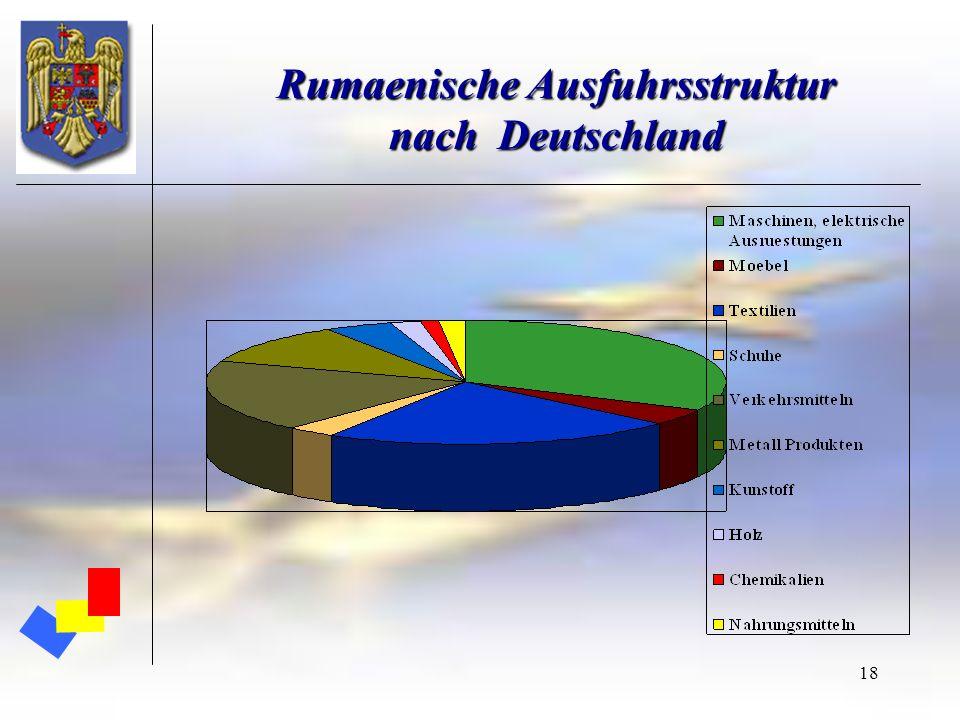 Rumaenische Ausfuhrsstruktur nach Deutschland