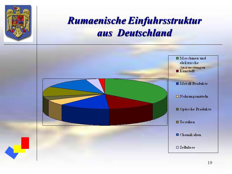 Rumaenische Einfuhrsstruktur aus Deutschland